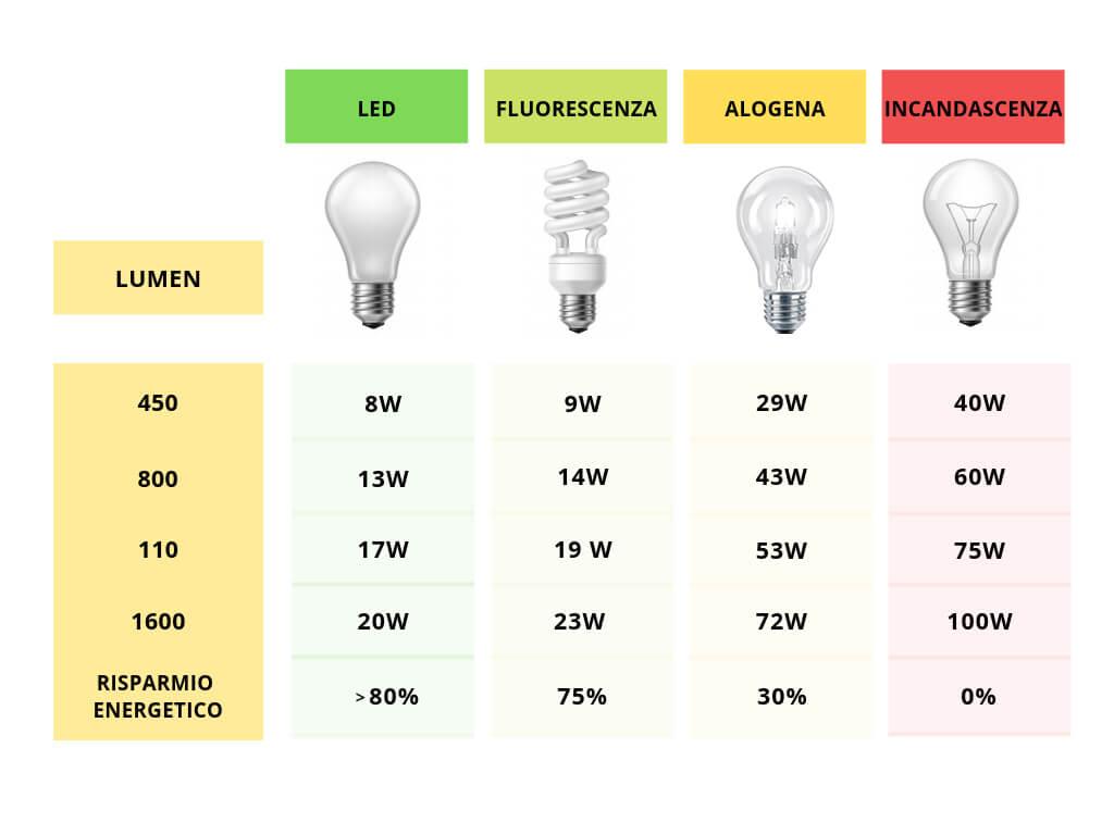 Come scegliere il miglior lampadario Shabby Chic per la tua casa